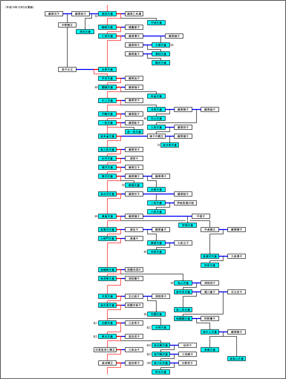 北朝初代の光厳天皇は、先代の後亀山天皇と男系で9親等離れている。第100代の後小松天皇は、先代の後亀山天皇と男系で13親等離れている。